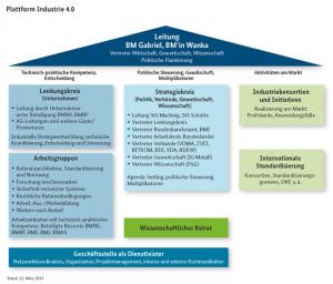 plattform-industrie-4-0-Struktur